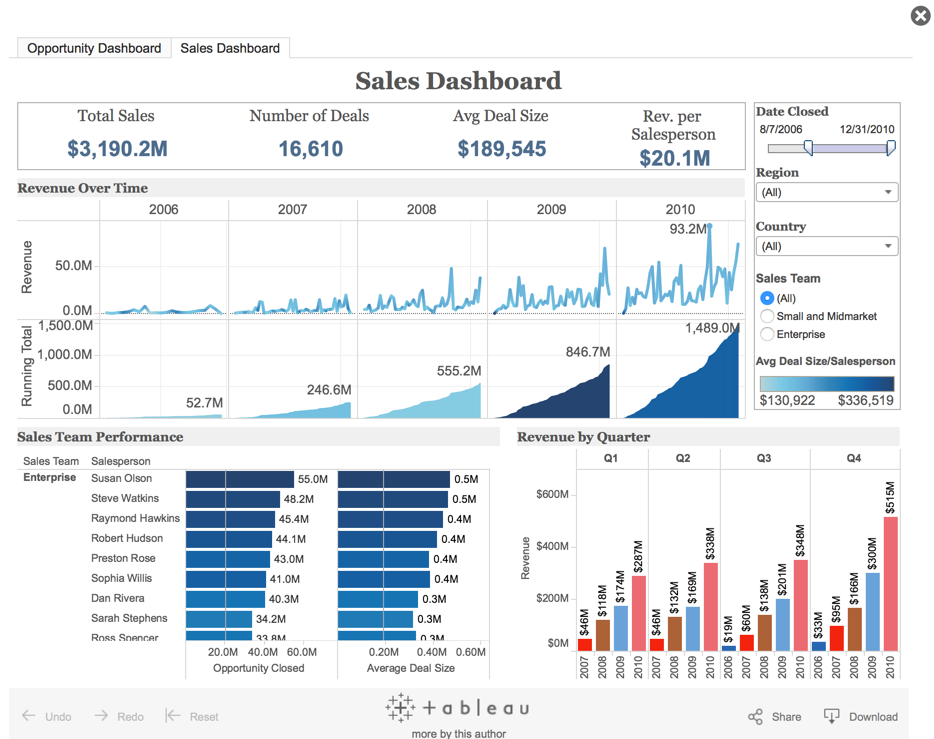 Looker Vs Tableau Vs Mode Etc Business Intelligence And