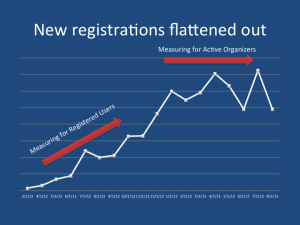 Registered User Growth