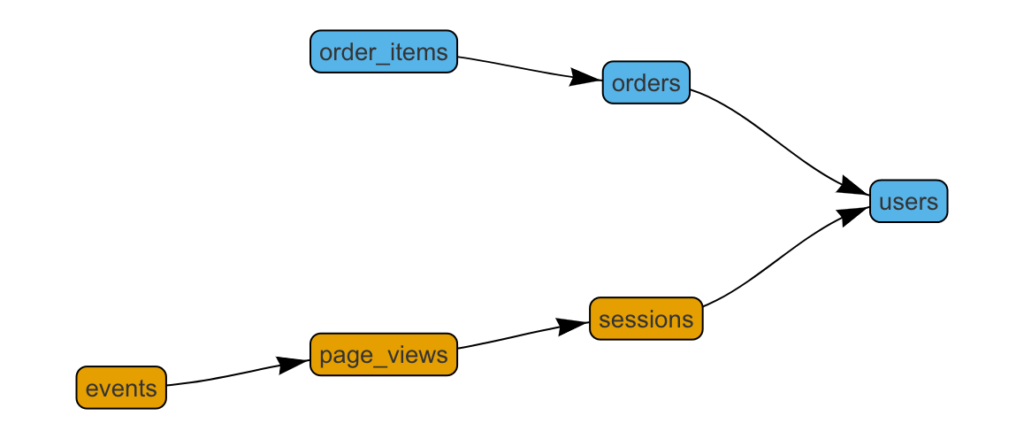 The data modeling layer in startup analytics - DBT vs